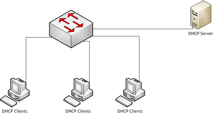 Dynamic Host Configuration Protocol