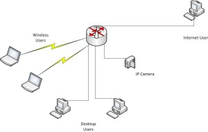 Home Network Design with IP Camera access