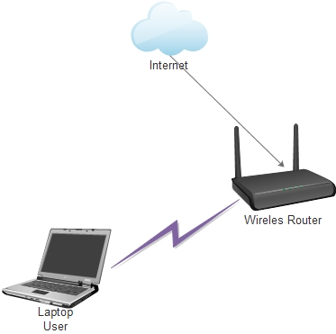 What is the difference between wifi and internet