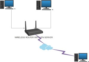 HOW TO VPN INTO HOME NETWORK