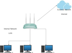 How to setup a home network