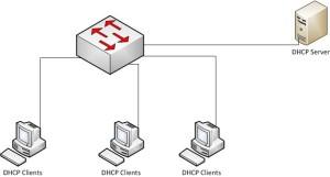 DHCP Tutorial