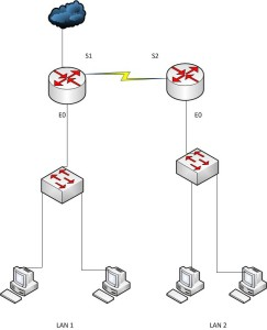Network design with 100 users