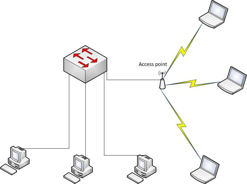 How to find IP address of access point