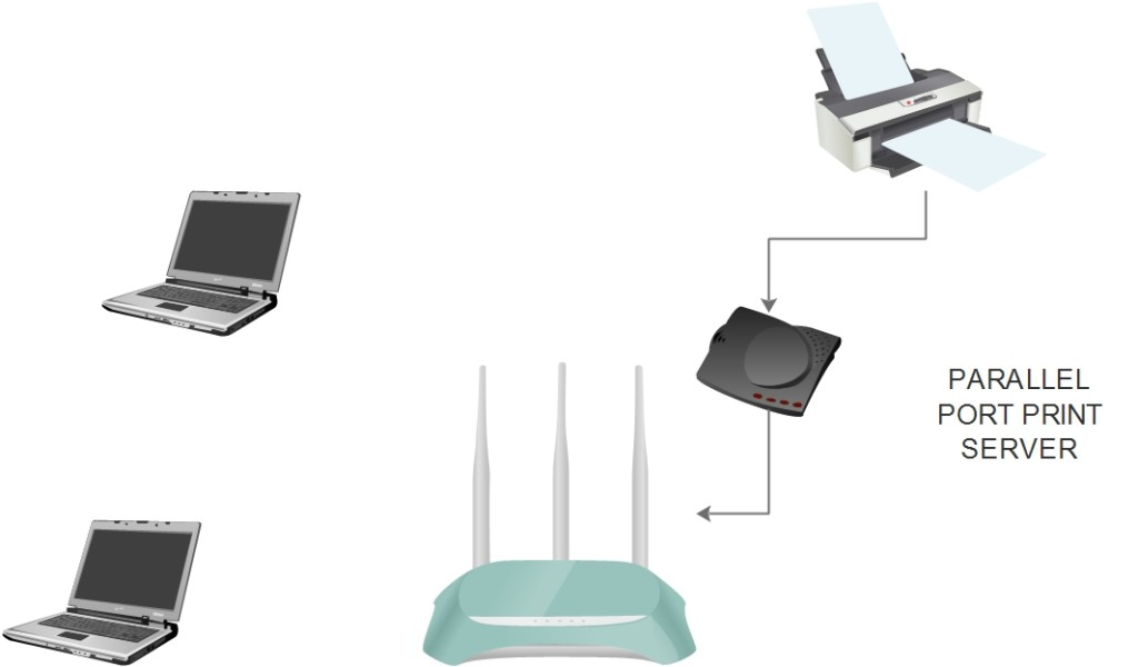 How to make a printer wireless