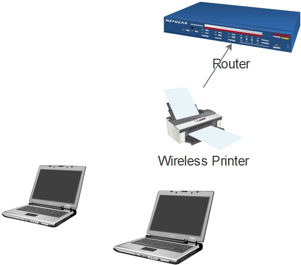DO YOU NEED A ROUTER FOR WIRELESS PRINTER