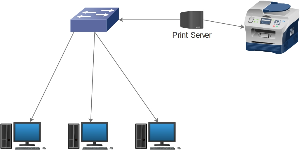 Home Network diagram with Printer
