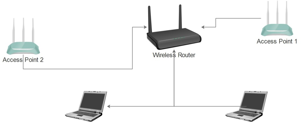 How to setup a home network with multiple access points