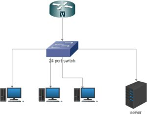 small office network diagram with server