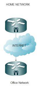 VPN site to site diagram