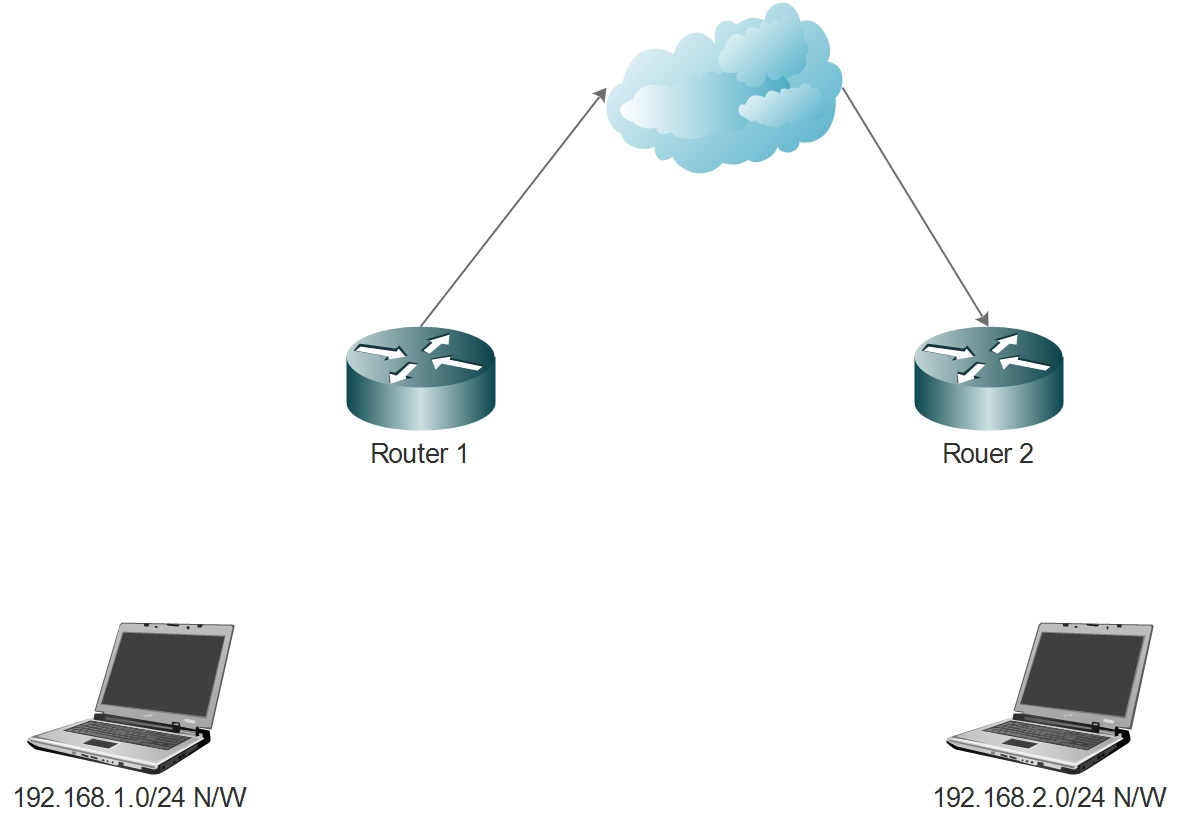 home network setup with multiple routers