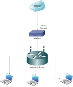 difference between router and modem1